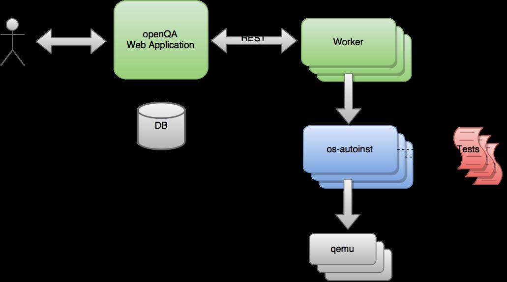 openQA Documentation